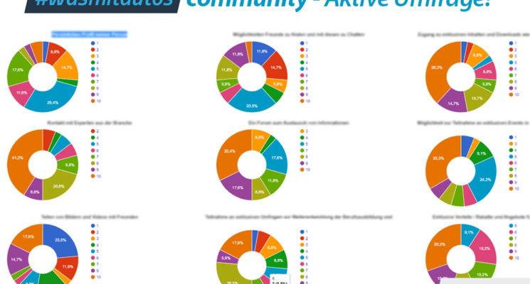 #wasmitautos community – Umfrage läuftweiter!